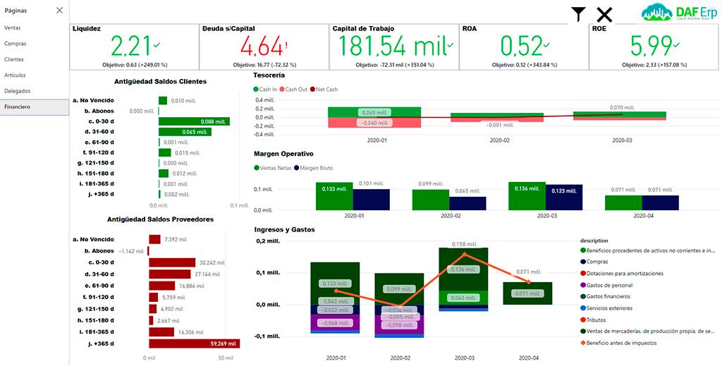 Datos financieros Daf erp Business Intelligence