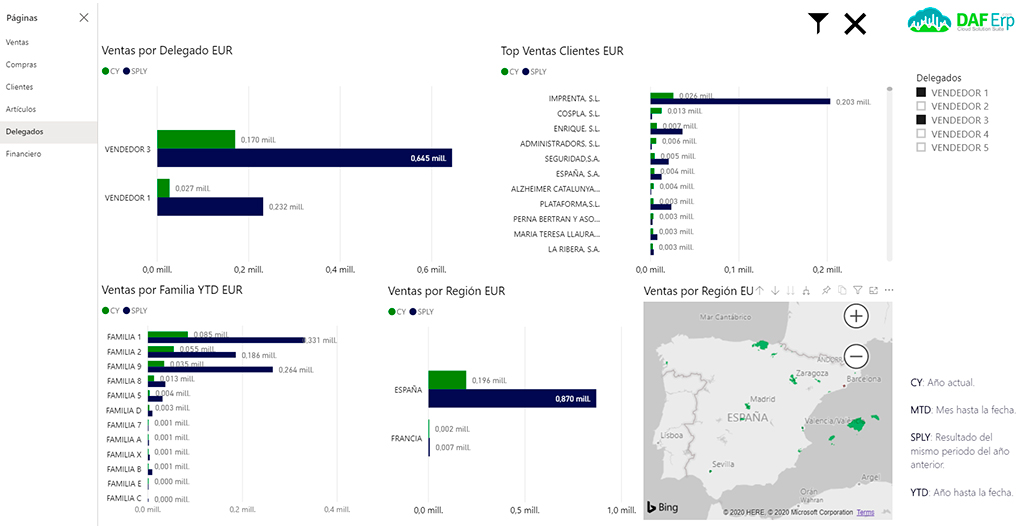 Ventas delegado comercial Business Intelligence